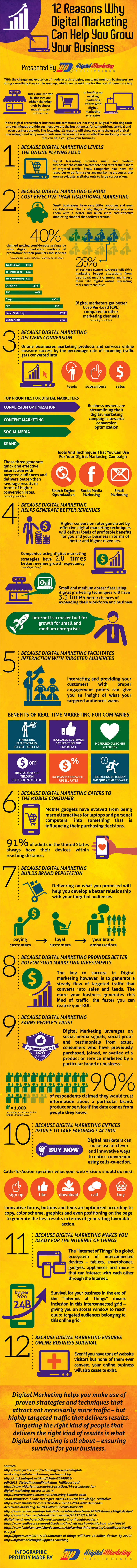 Use of Digital Marketing