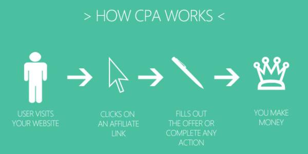 How-CPA Lendinero-Affiliate Program-Works